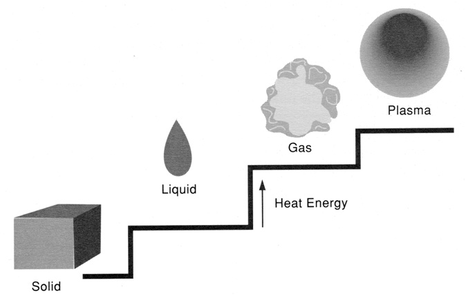 các trạng thái của vật chất là rắn, lỏng, khí, plasma