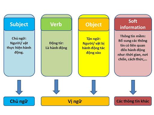 Cách đặt câu trong tiếng anh chuẩn ngữ pháp